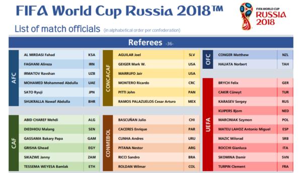 Главные судьи ЧМ-2018