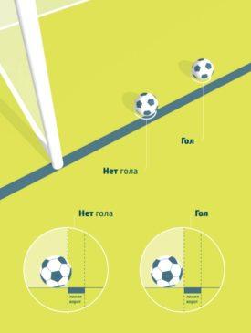 Мяч полностью пересекает линию ворот