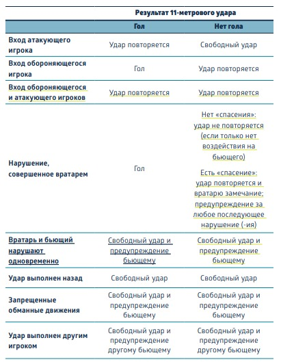 Таблица нарушений при пенальти в футболе